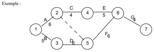 Comment créer un diagramme PERT ? Les étapes