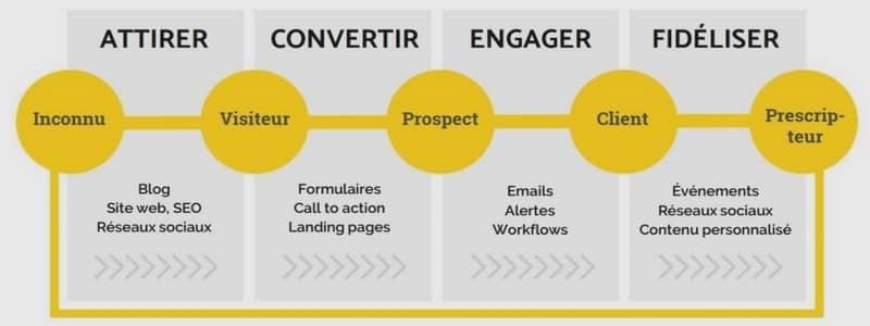 Catégorie: <span>Cours de communication</span>